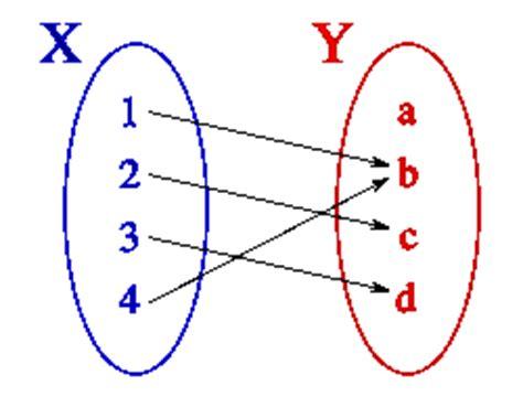 imagenes funciones matematicas logica y funciones funcion imagen y preimagen
