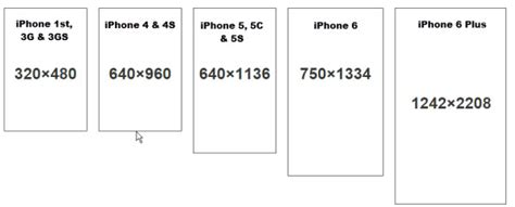 iphone layout resolution image gallery iphone screen size