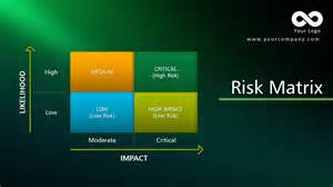 Risk Matrix Template Project Management by Risk Matrix Template Find The Complete Powerpoint