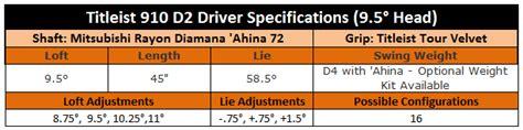 swing weight d2 titleist 910 d2 driver review