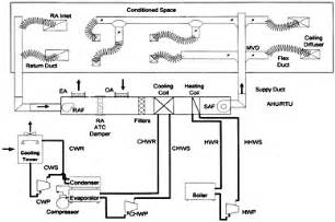 Basic Home Hvac Design by How It Works