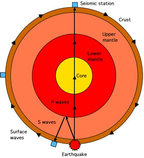 Earth S Interior Diagram by Seismic Waves