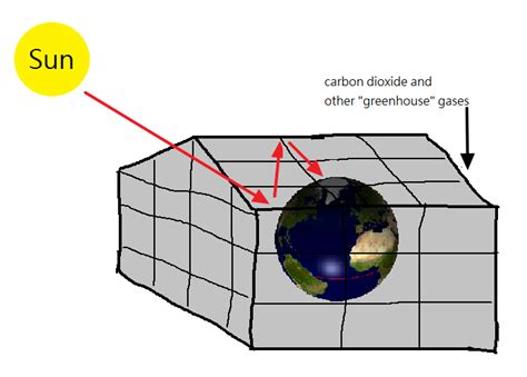 diagram of greenhouse effect file greenhouse effect diagram png wikimedia commons