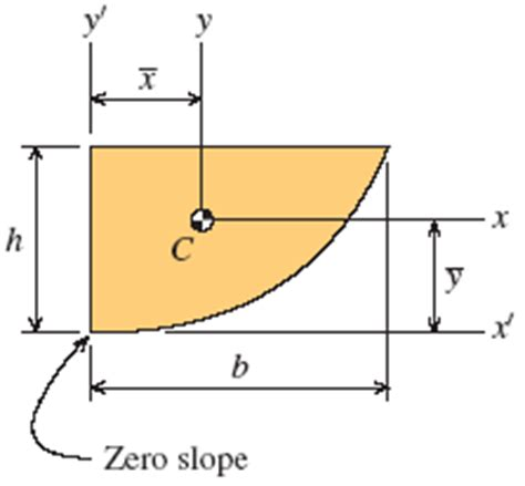 section modulus of round bar section properties area moment of inertia of common shapes