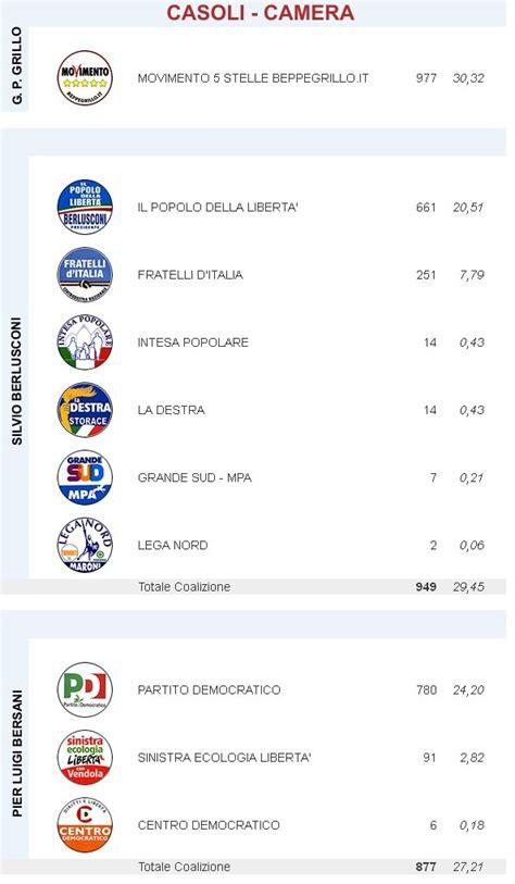 www elezioni interno it risultati elezioni politiche 2013 a casoli le news di