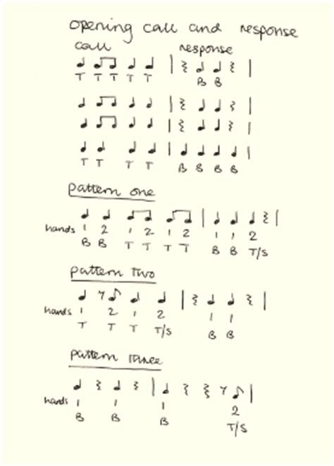 Drumming Pattern Synonym | list of synonyms and antonyms of the word djembe rhythms