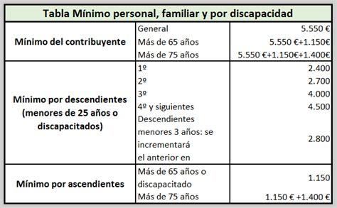 retenciones discapacidad 2016 tabla situacion familiar irpf 2016 tabla de retenciones
