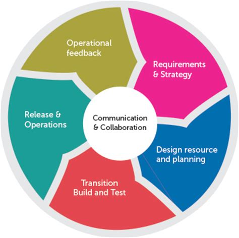 application lifecycle management tools and methodology