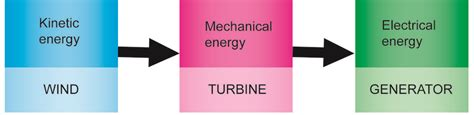 speed boat energy transformation wind energy stelr
