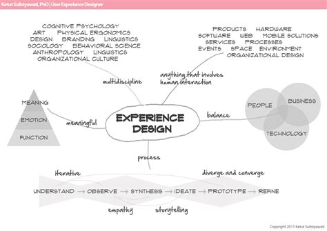 google design experience experience design mindmap circle and square