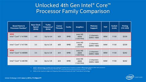 Cpu Info by Intel Unveils S Its 4ghz Cpu Plus A