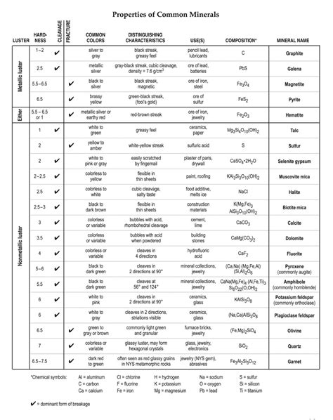 Earth Science Reference Tables by Individual Earth Science Reference Tables