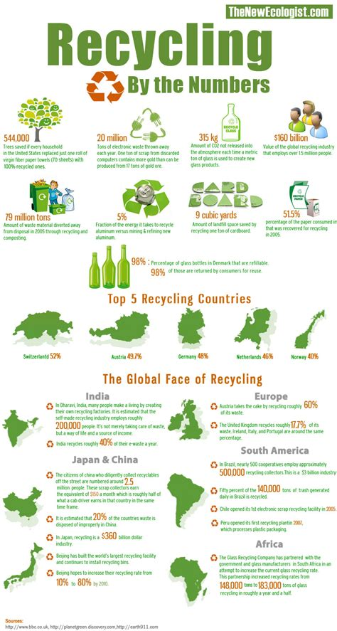 new year s facts by the numbers infographic recycling by the numbers visual ly