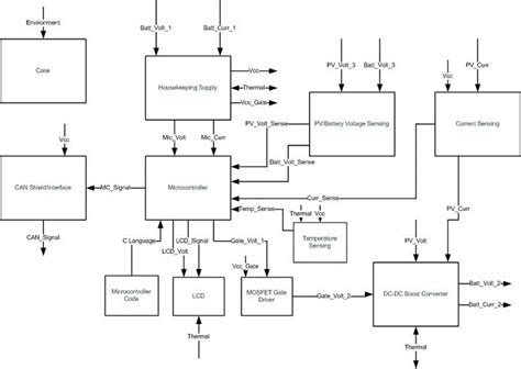 block diagram of car 4 block diagram and interface defination solar car