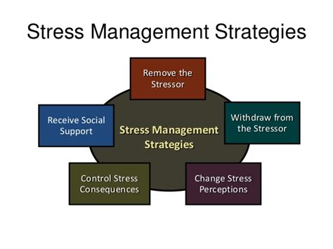 64 Best Images About Management On Stress by Seminar On Stress And Its Management Premnath R