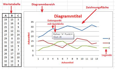 Beschriftung In Diagramm Excel by Excel 2010 Lernen Diagramm Bestandteile Und Beschriftung