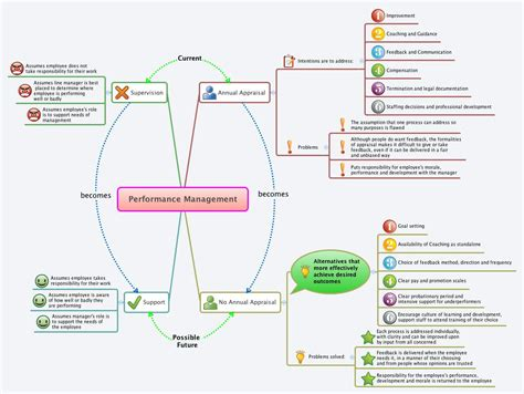 map performance performance management xmind library