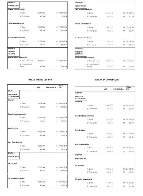 tablas cases cotizacion empleadas hogar 2016 tabla salarial empleadas de hogar seguridad social 2016