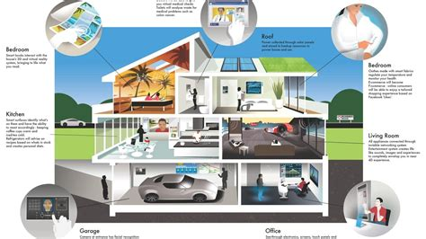 future home systems design inc upcoming future homes 2050 youtube