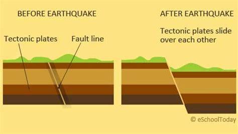 earthquake definition geography how do earthquakes form earthquakes tsunamis