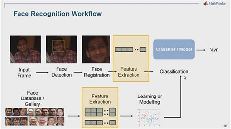 pattern recognition and machine learning using matlab statistics and machine learning toolbox webinars matlab