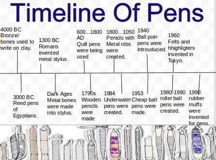 timeline of pens tangible things museum in a drawer