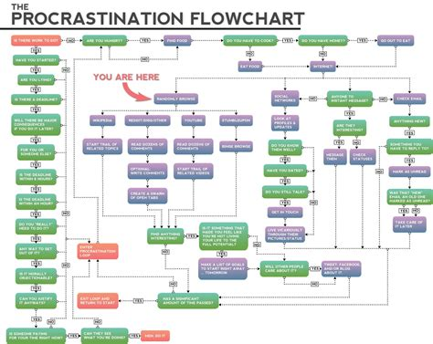 Home Design Graph Paper by Procrastination Flowcharts The Adventures Of Accordion