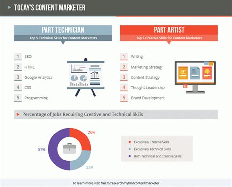 Mba With Coding Skills by 16 Must Digital Marketing Stats To Profit From