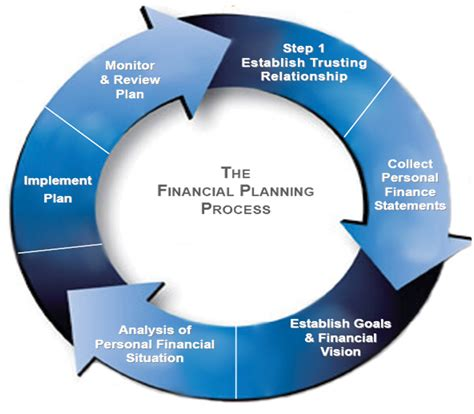 Our Financial Planning Process : Baystate Financial