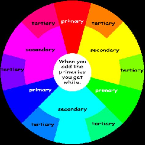 additive color wheel primary secondary and tertiary colors