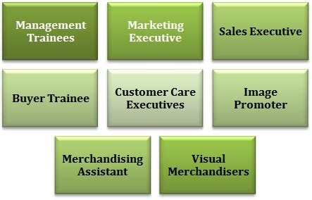 After Mba In Retail by Mba In Retail Management Prospects Career Options