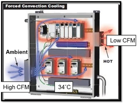 compressed air powered fans panel cooling change saves compressed air