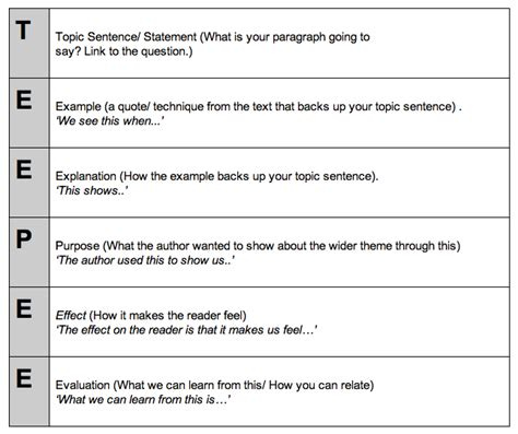 essay structure with related text as 90849 written text essays year 11 dystopia