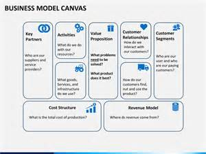 business model template ppt business model canvas powerpoint template sketchbubble business model canvas template for powerpoint slidemodel