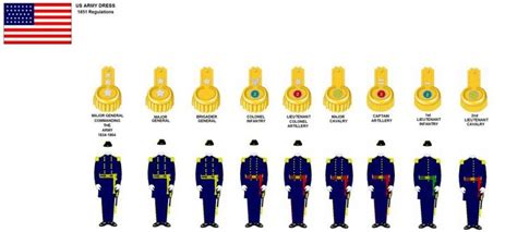 sections of the military 1850s united states army uniform2 jpg 1024 215 463
