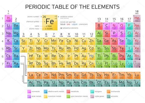 tavola periodica completa di tutto da stare mendelejews periodensystem der elemente stockvektor