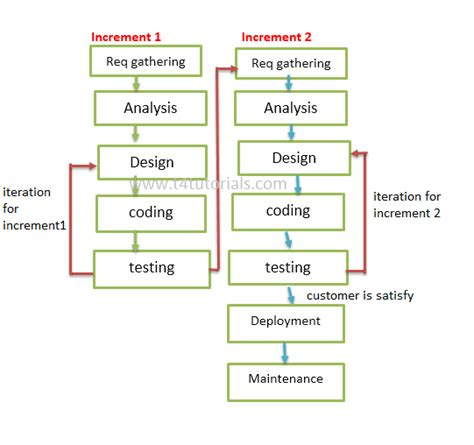 Diagram In Software Engineering