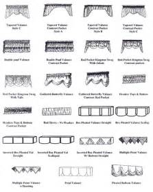 Kinds Of Cornice Valance Styles 2 Window Dressing