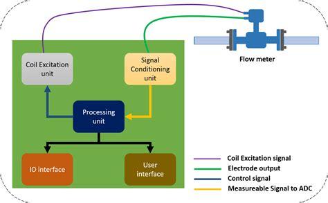 flow meter diagram electromagnetic flow meters design and development