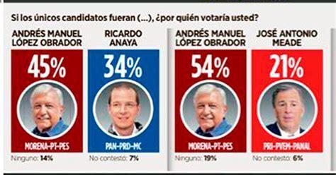 quien gan la eleccion presidencial de mexico yahoo encuesta reforma elecci 243 n entre amlo y anaya amlo gana