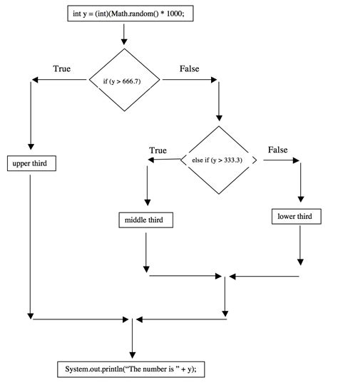 if then flow chart template chapter 4 section 4 extended if statement flow chart exles