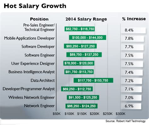 Career Path Software Engineer After Mba by Software Data Skills Key To Bigger Paychecks In 2014