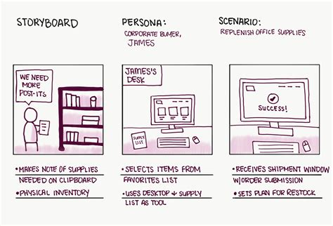 Storyboards Help Visualize Ux Ideas Ux Storyboard Template