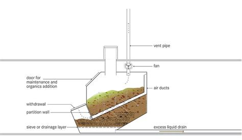 c head composting toilet uk how does composting toilet work best composting toilet