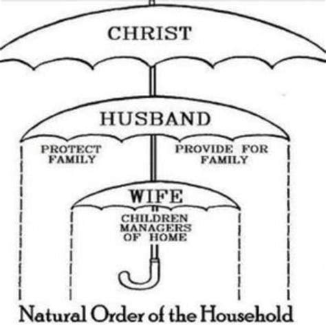 modeling family god s way books order of the household the most high
