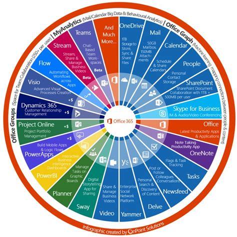 microsoft office best best 20 office 365 ideas on microsoft 365