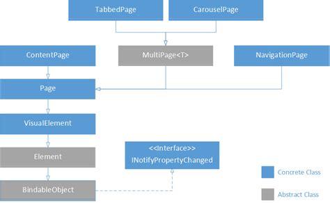 xamarin layout border introducing calcium for xamarin forms codeproject