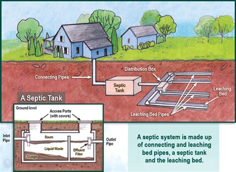buying a house with septic and well buying home with septic system best free home design