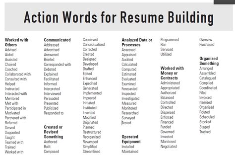 Resume Verbs by Resume Words Lifiermountain Org