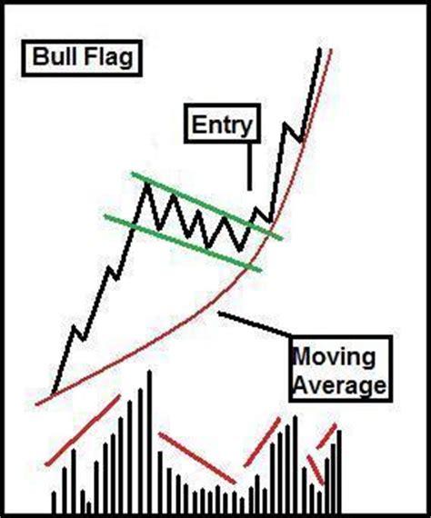 flag pattern stock screener explosive stocks bull flag screen update